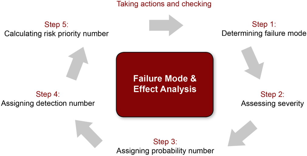 fmea failure mode and effects analysis flow diagram