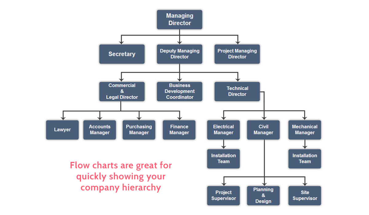 operations manual company hierarchy