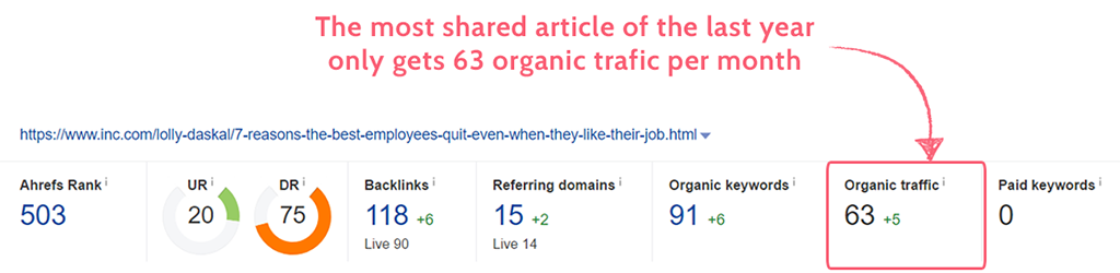 viral marketing sharing versus traffic
