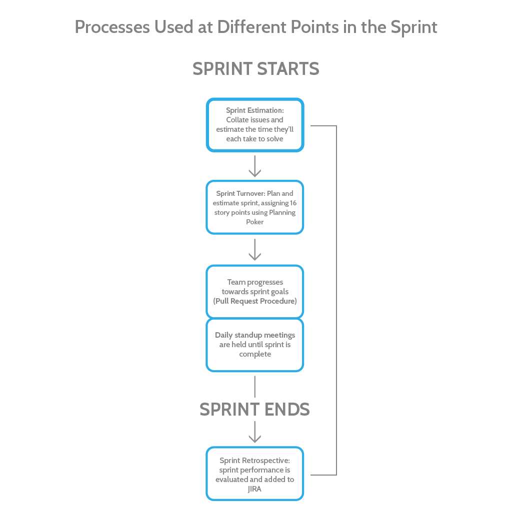 agile process Sprint workflow diagram