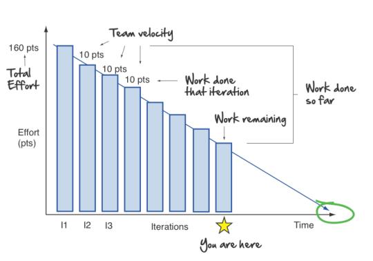 Exelent Agile Burndown Chart Template Images   Resume Ideas .