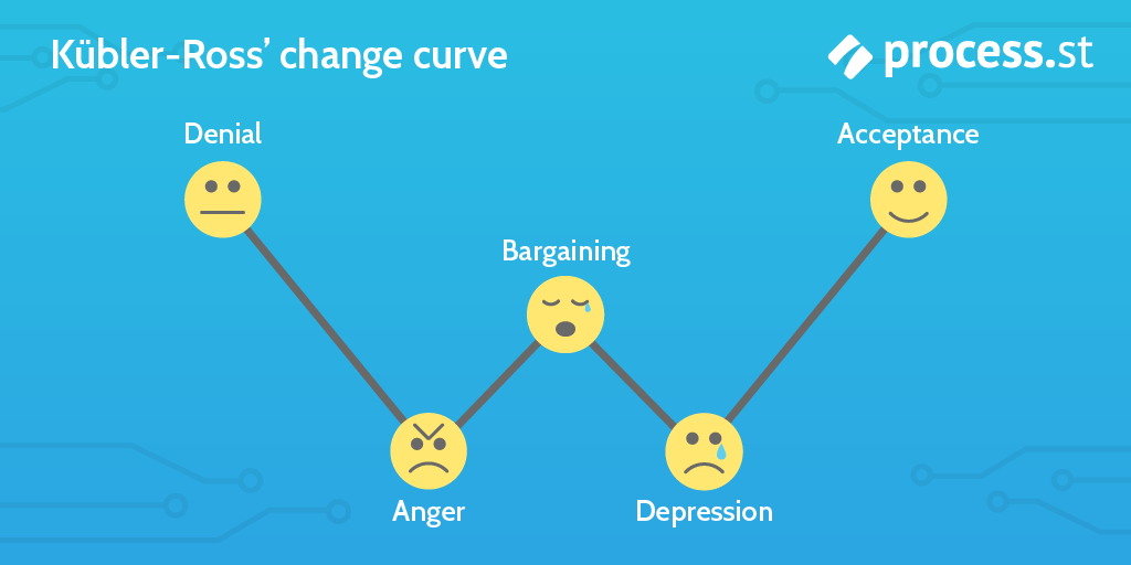 change management models - kubler-ross change curve
