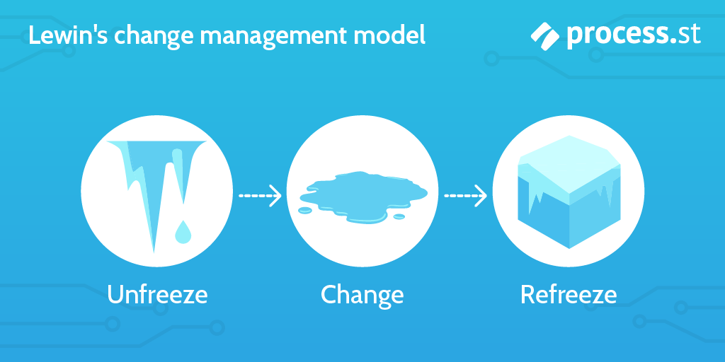 change management models - lewins change management model