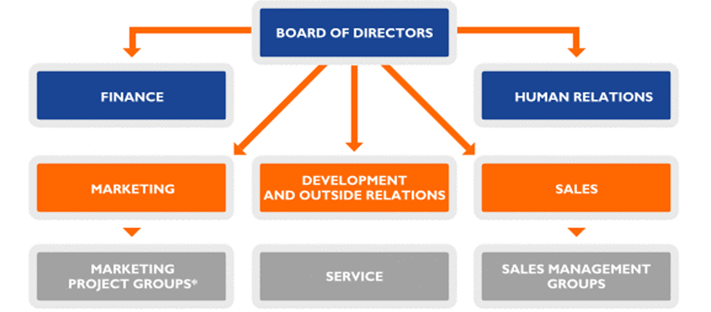 change management models - organization structure