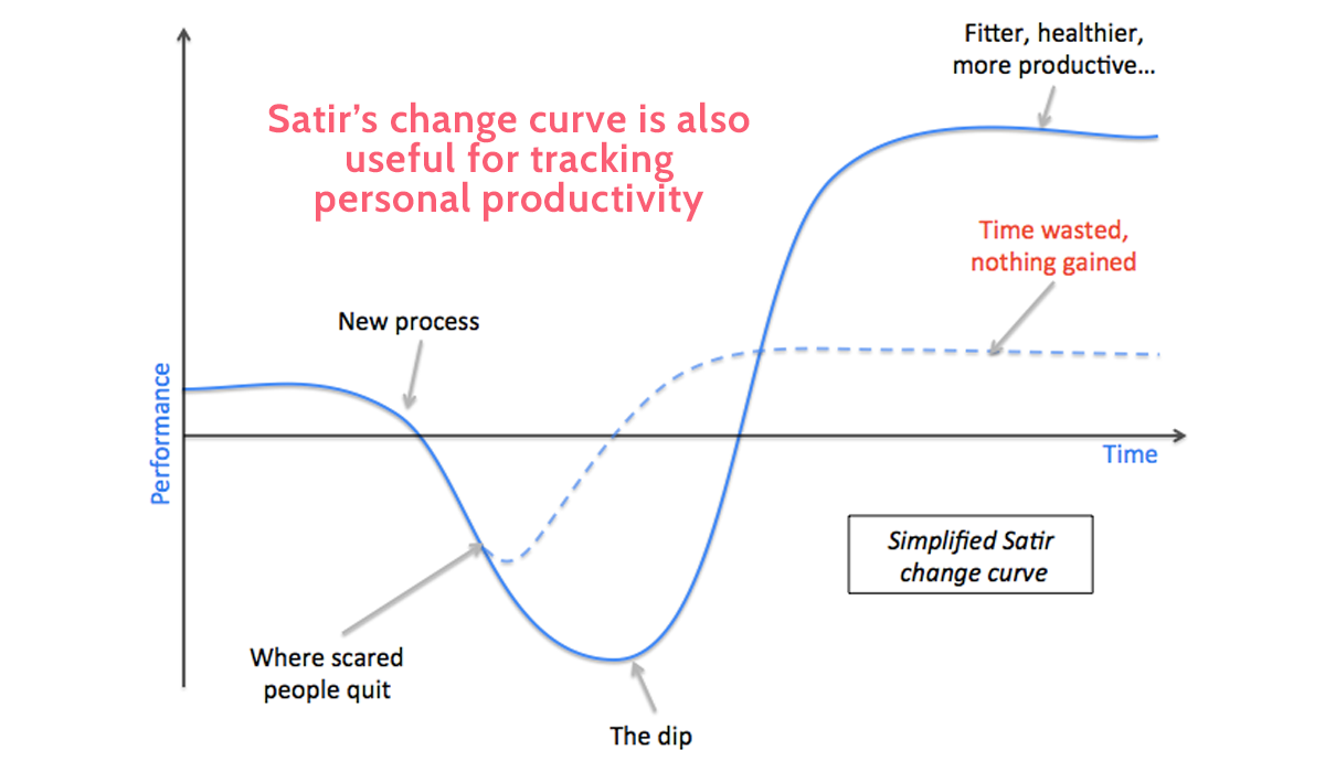 change management models - satir change curve