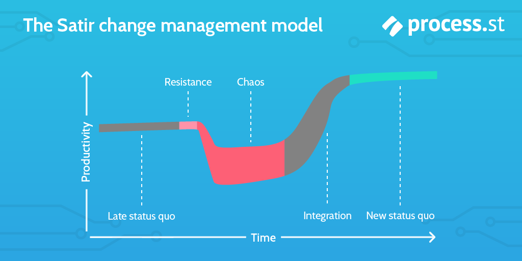change management models - satir change management model