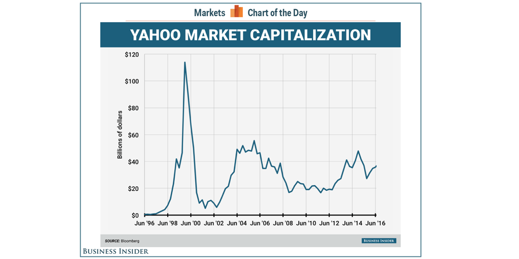 change management strategy - business insider yahoo market cap