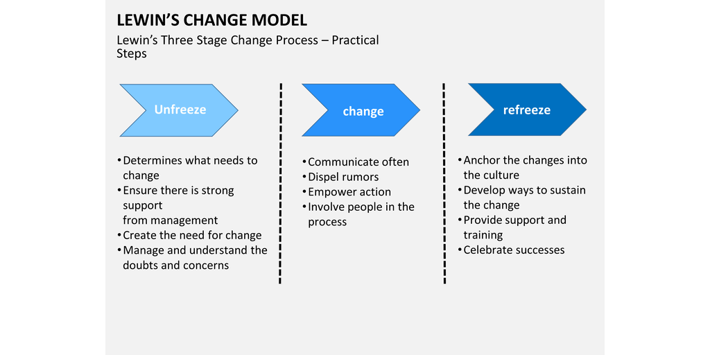 freezing unfreezing and refreezing in an organization Is the three-stage model of change proposed by organization theorist kurt lewin although a simple idea, it captures the key stages in changing the.