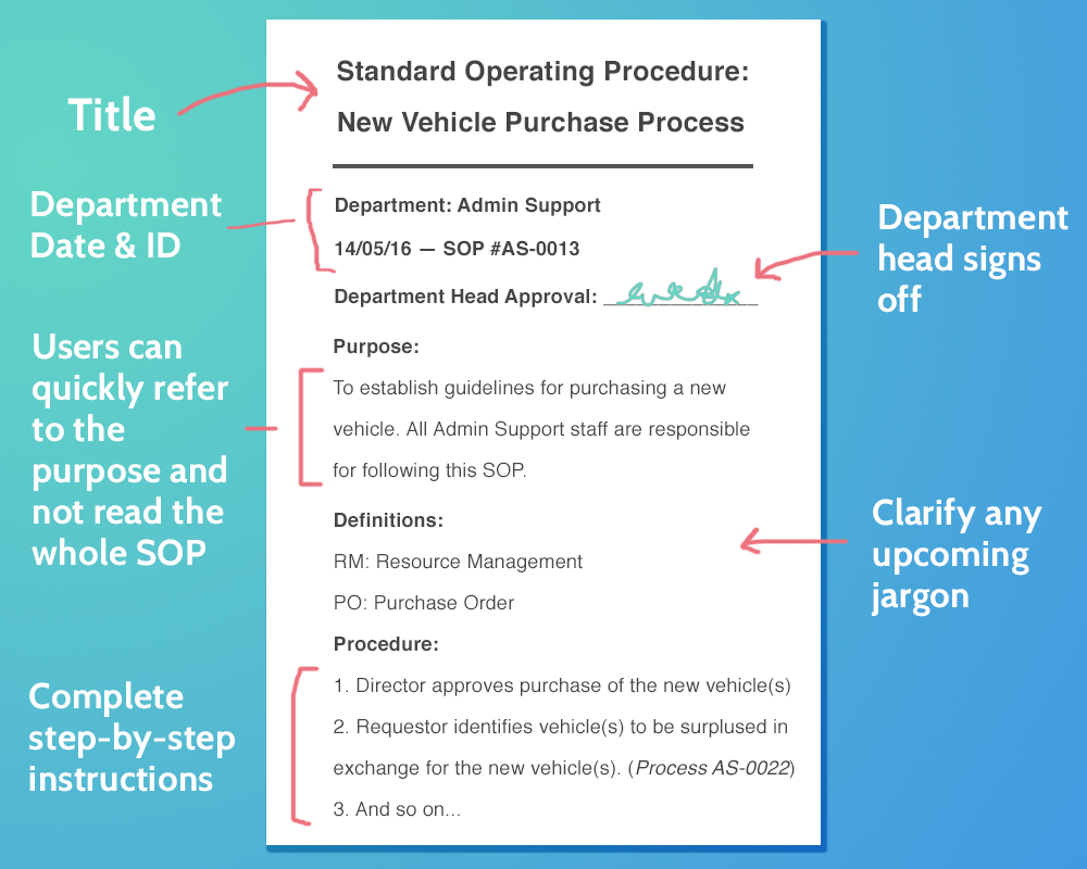 Understand how you will present your SOPs. This step is about choosing your  template to fit the needs of the process. In certain industries you will  have ...