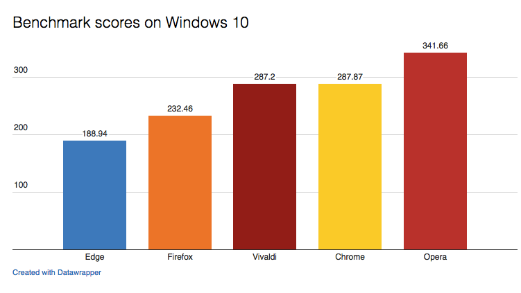 The Best Browsers, Compared with Data: Chrome, Firefox, Edge, Opera