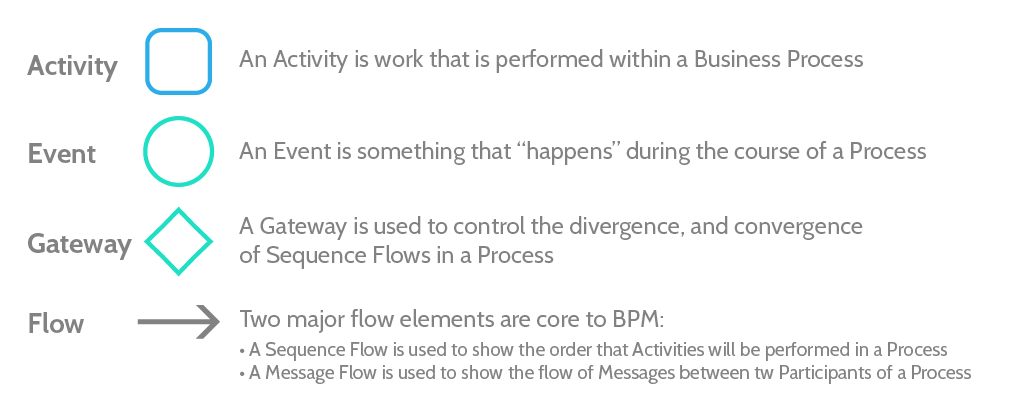 business bottlenecks bpmn notation