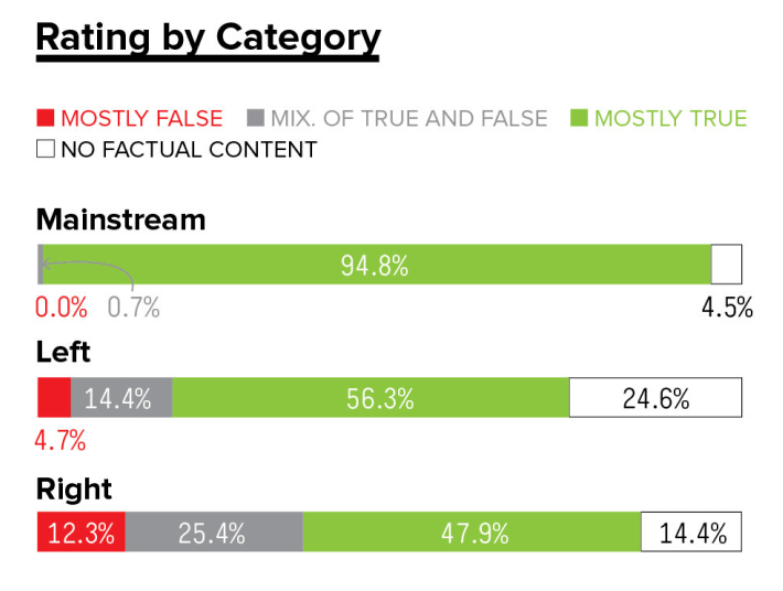 how to analyze an article buzzfeed study