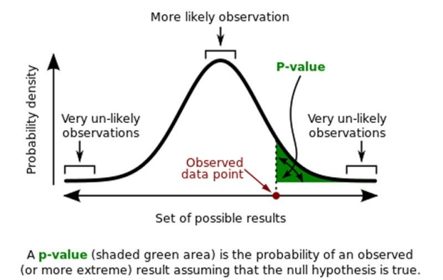 how to analyze an article p-values