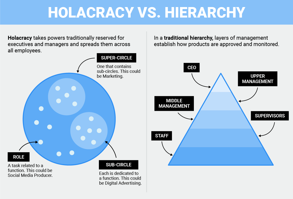 organizational structure holacracy vs hierarchy