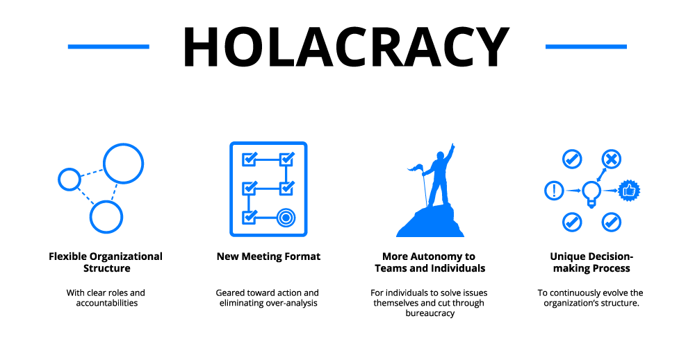 organizational structure holacracy