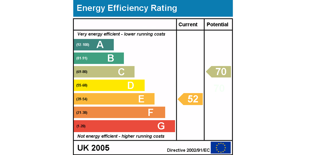 productivity vs efficiency - home energy efficiency