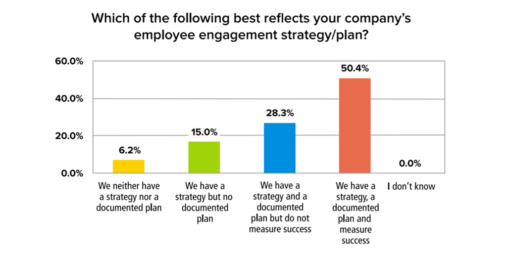 documented employee engagement statistic