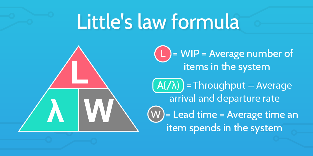 Little's law and continuous flow