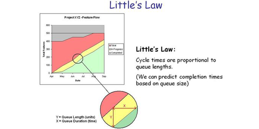 little's law - graph
