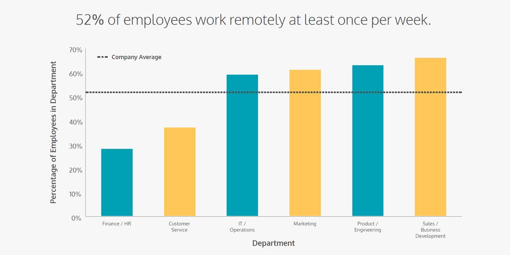 remote work statistics