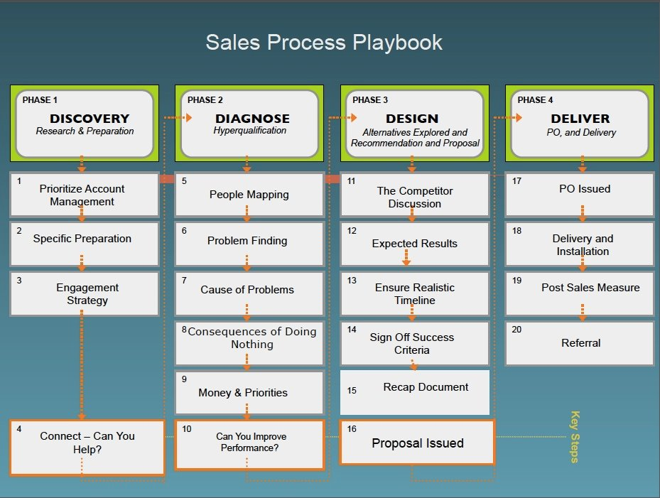 sales call cycle template - 22 b2b sales management statistics and the processes you