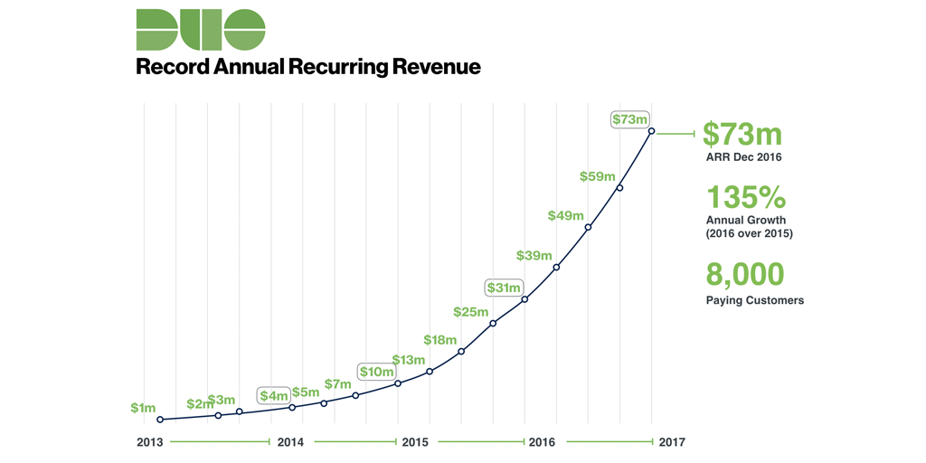 annual recurring revenue arr