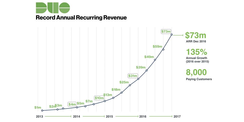 annual recurring revenue arr