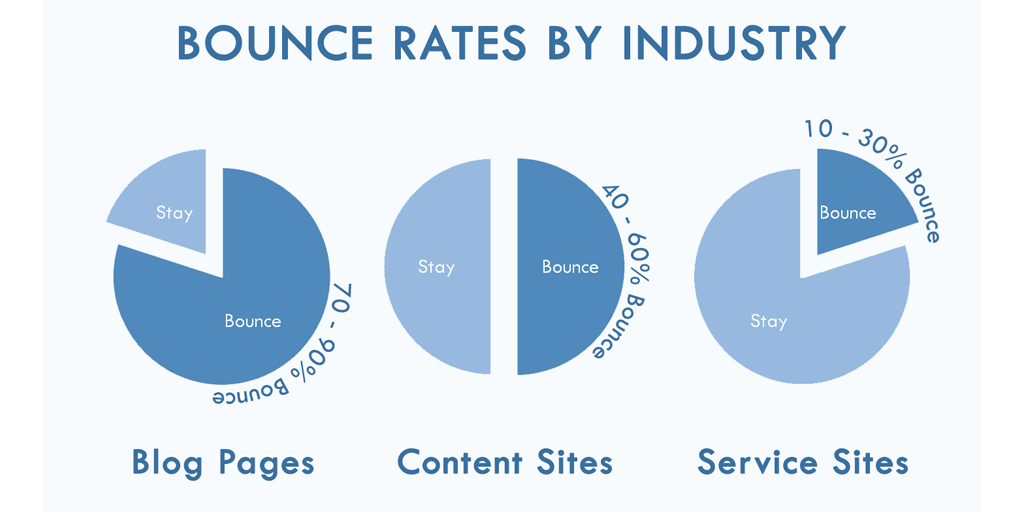 bounce rate metric