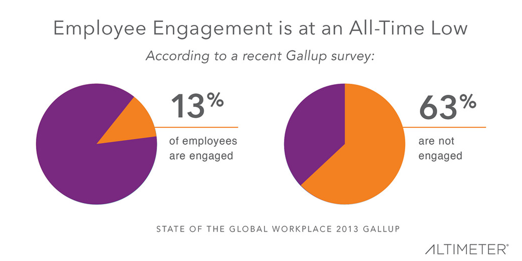 employee engagement metric