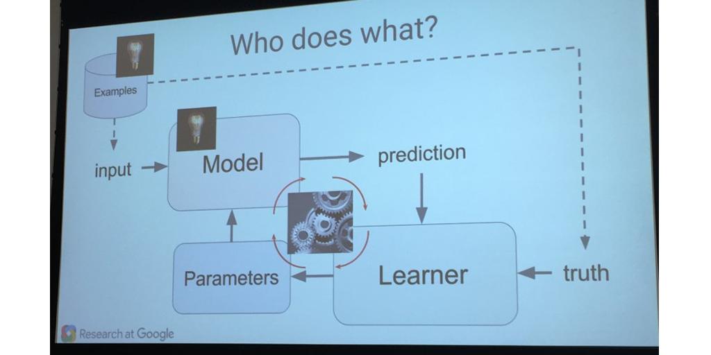 google machine learning process