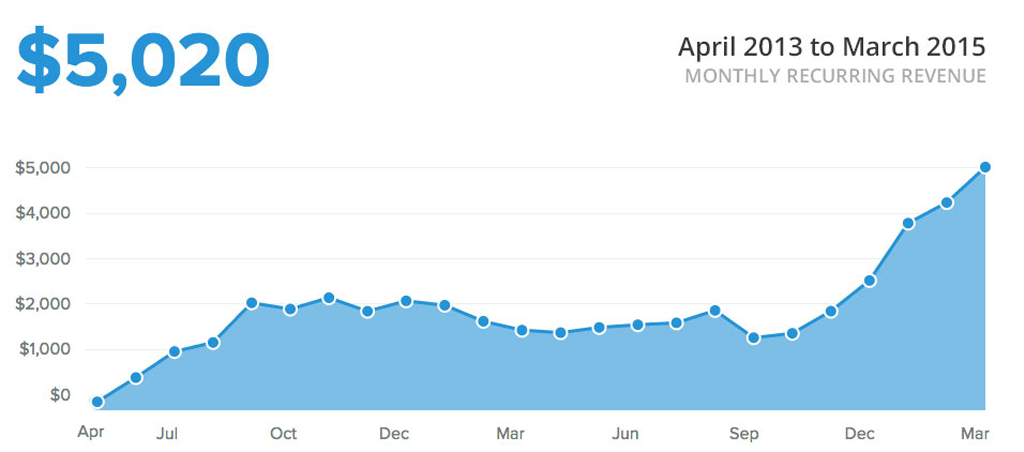 monthly recurring revenue mrr