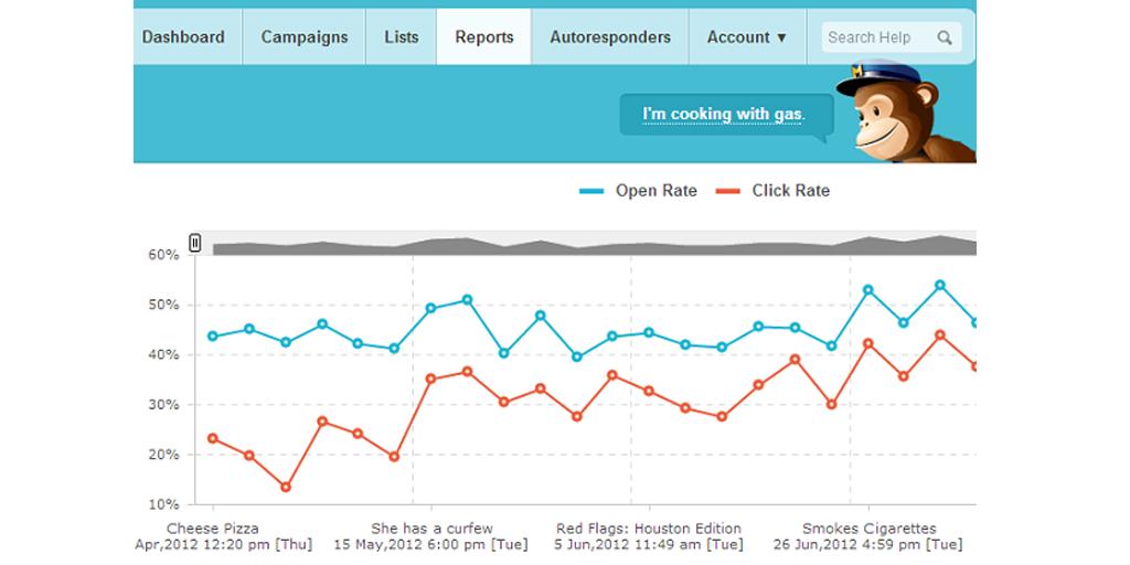 open rate metric