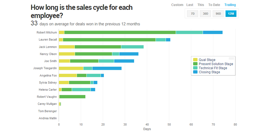 sales cycle metric