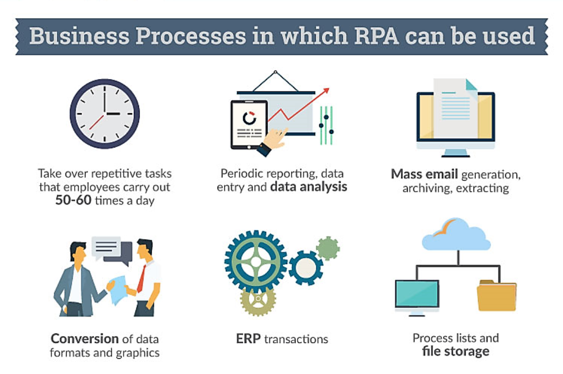 Robotic Process Automation and the Death of Data Entry