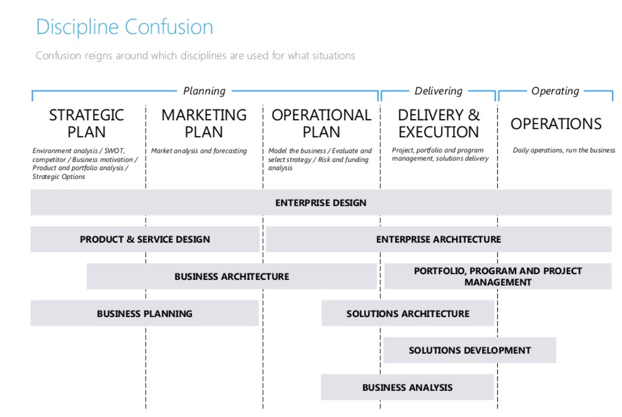 How To Move From Business Analyst To Business Architect Process Street