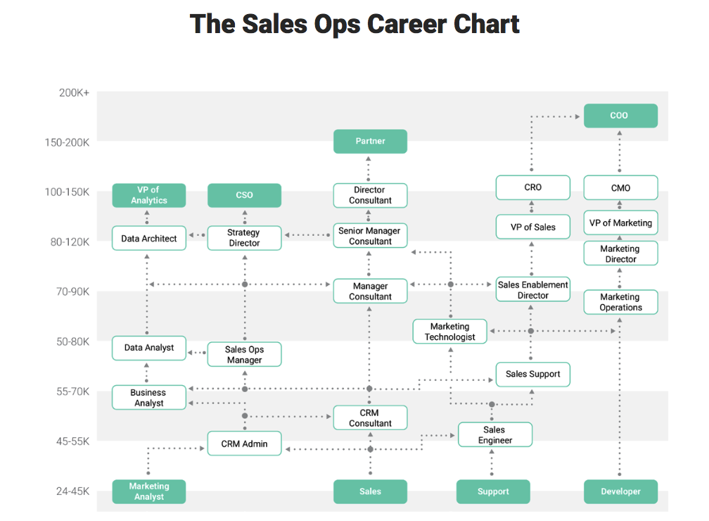 How to Level Up Your Sales Operations Career | Process ... Sales Mapping Reviews on sales design, sales profiling, sales performance, sales by region, sales database, sales field work, sales advertising, sales management, sales survey, sales reporting, sales development strategies, sales word cloud, sales visuals, sales process map, sales technology,