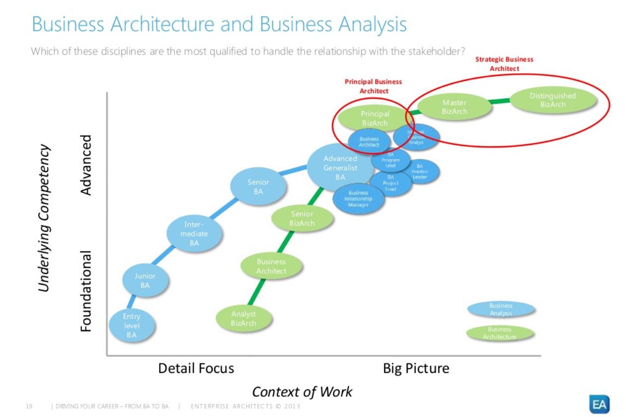 How to Move from Business Analyst to Business Architect | Process