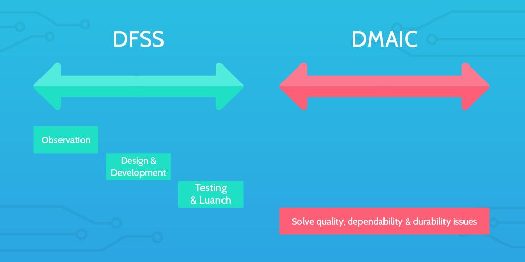 dfss vs dmaic