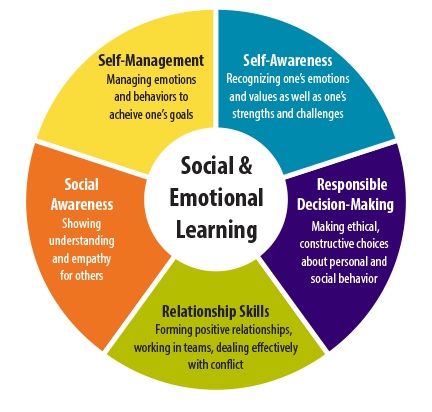 How to Use Emotional Intelligence to Provide Exceptional