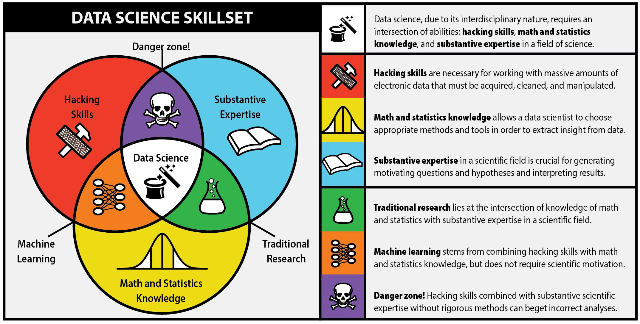 Data science skills