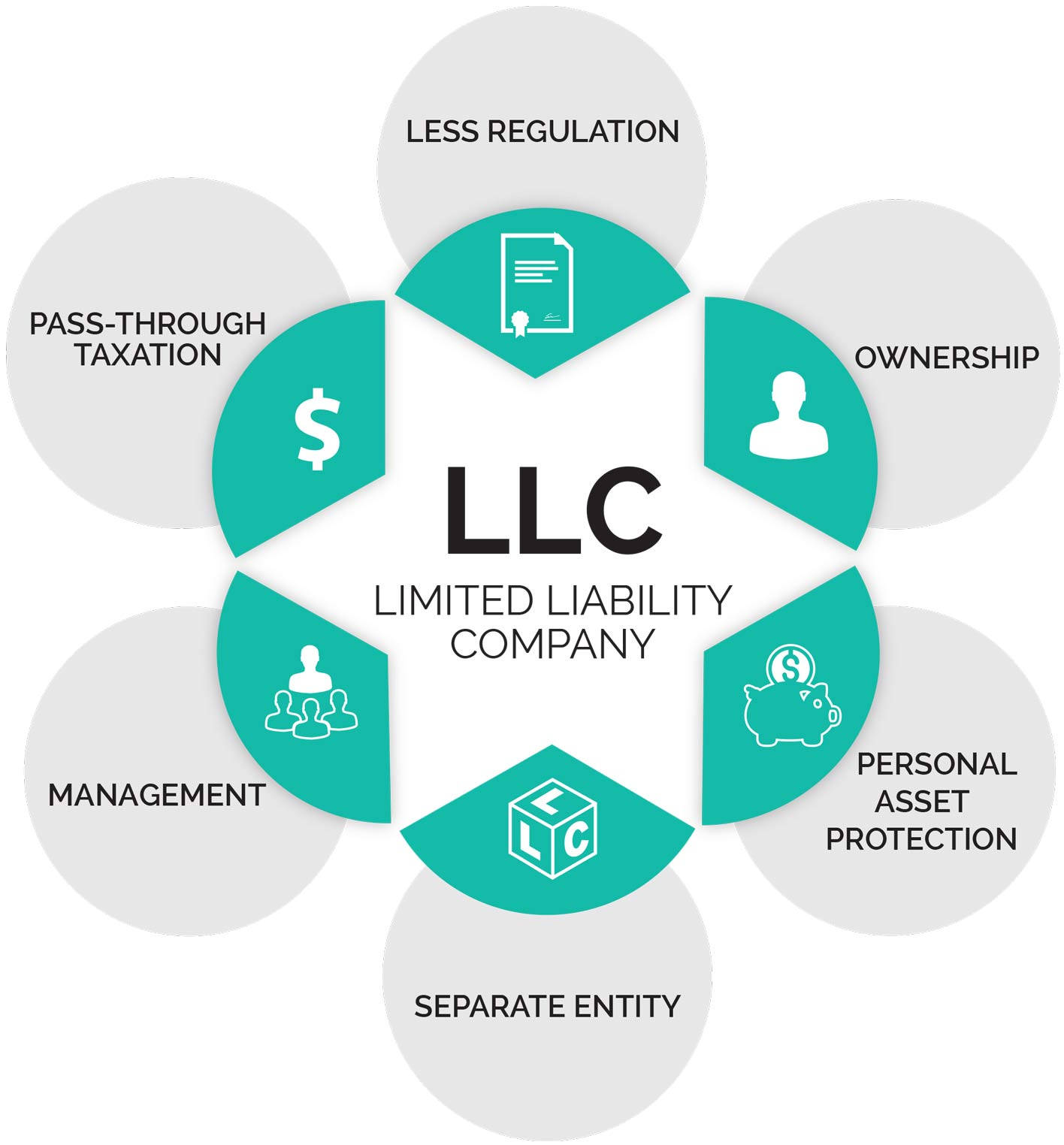 benefits of starting an llc startup legal