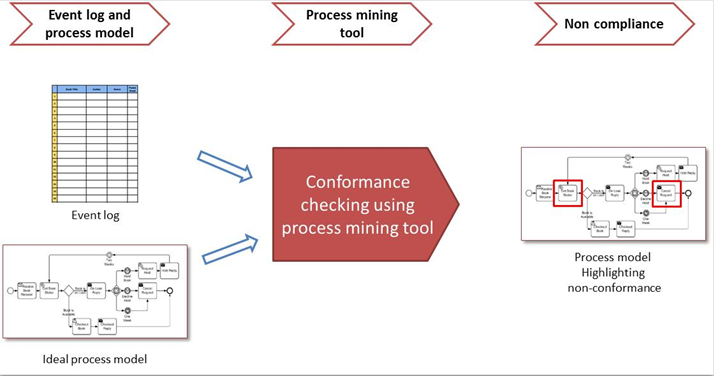 process mining conformance model