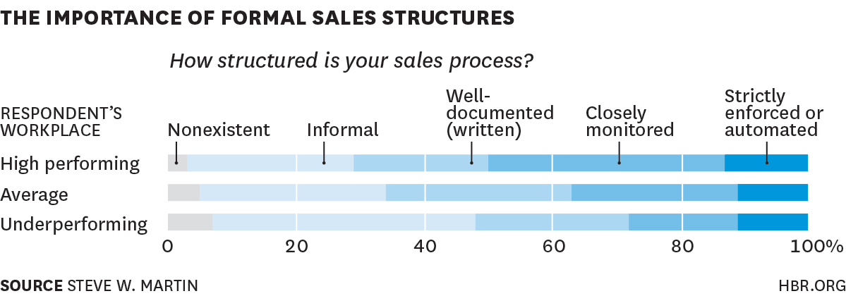 sales team performance statistics