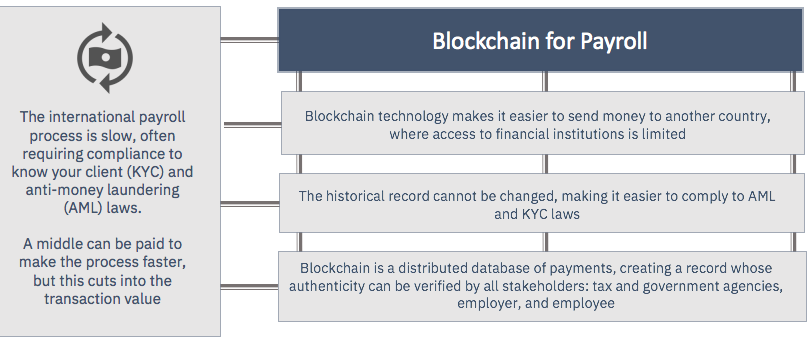introduction to blockchain payroll