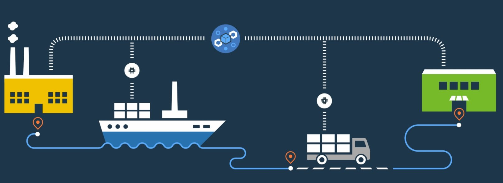 introduction to blockchain supply chain