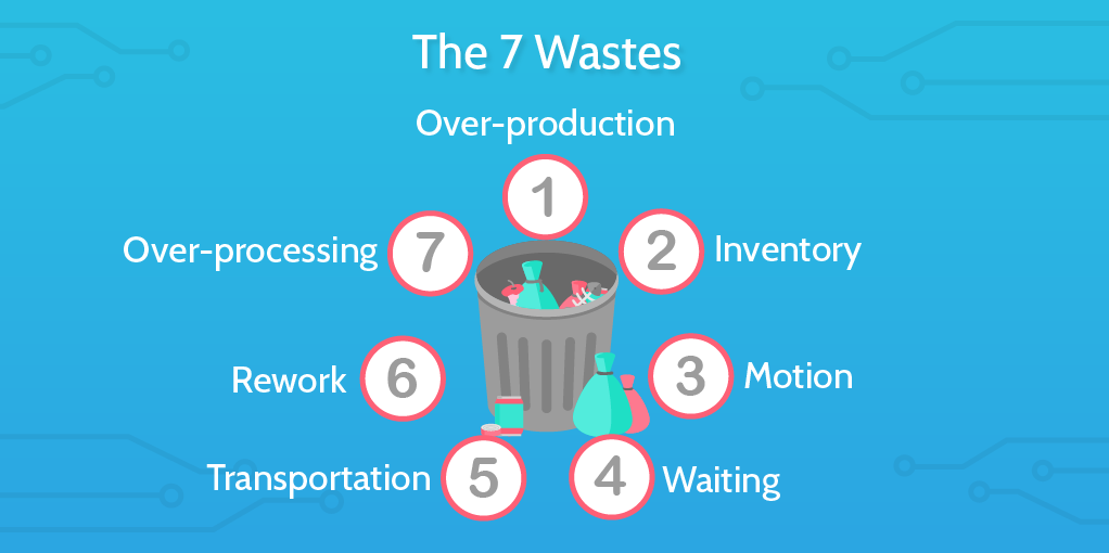 six sigma principles 7 wastes