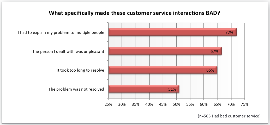Zendesk survey bad customer service