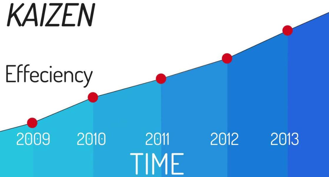 kaizen graph
