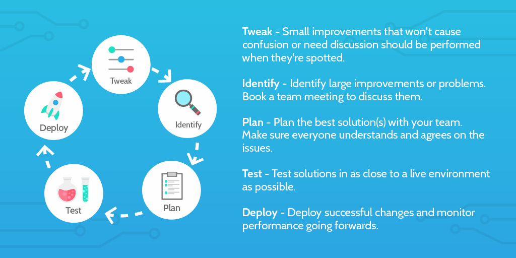 kaizen  how to deploy continuous improvement to rocket