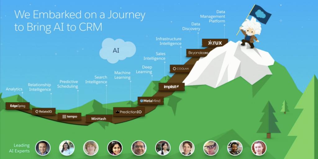 machine learning example salesforce einstein